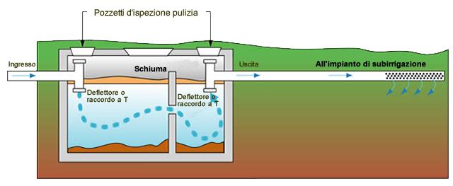 fossa tradizionale